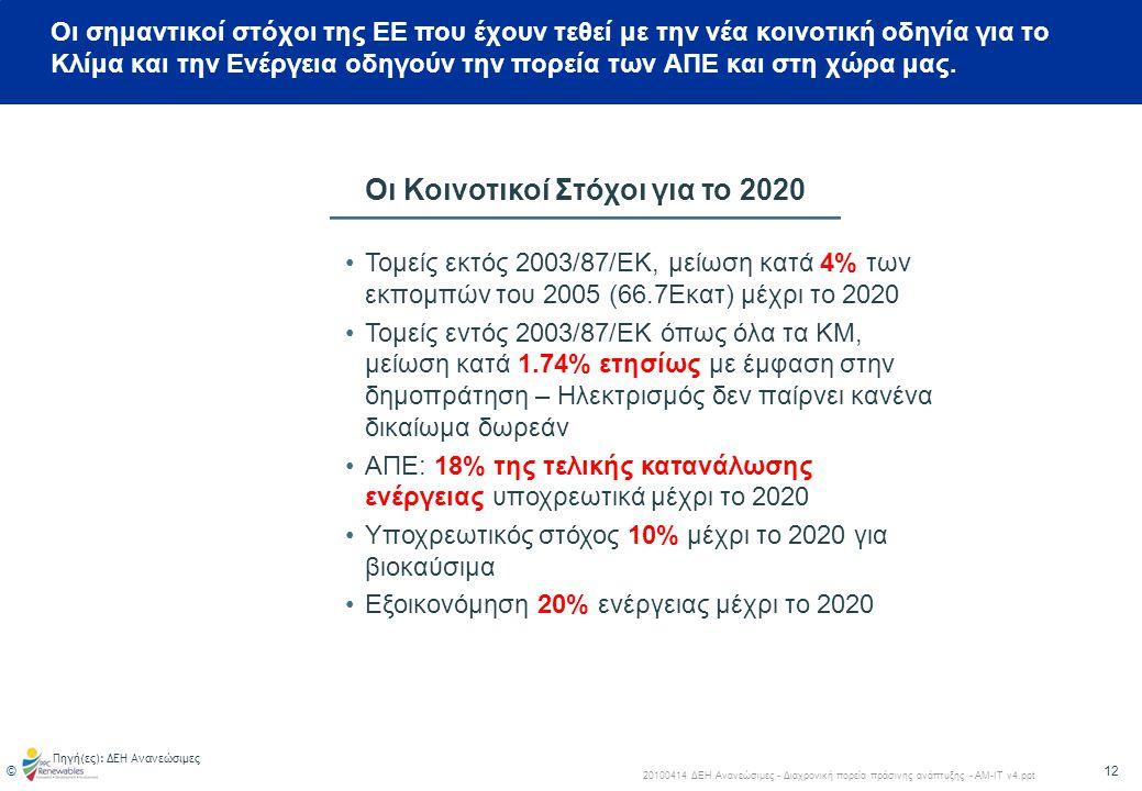 13 © 20100414 ΔΕΗ Ανανεώσιμες - Διαχρονική πορεία πράσινης ανάπτυξης - ΑΜ-ΙΤ v4.ppt ΕΘΝΙΚΟΙ ΣΤΟΧΟΙ ΑΝΑΝΕΩΣΙΜΩΝ ΠΗΓΩΝ ΕΝΕΡΓΕΙΑΣ ΜΕΧΡΙ ΤΟ ΕΤΟΣ 2020 Συμμετοχή της ενέργειας που παράγεται από Α.Π.Ε στην ακαθάριστη τελική κατανάλωση ενέργειας Συμμετοχή της ενέργειας που παράγεται από Α.Π.Ε στην ακαθάριστη κατανάλωση ενέργειας Συμμετοχή της ενέργειας που παράγεται από Α.Π.Ε στην τελική κατανάλωση ενέργειας για θέρμανση και ψύξη Συμμετοχή της ενέργειας που παράγεται από Α.Π.Ε στην τελική κατανάλωση ενέργειας στις μεταφορές 20% 1 40% 2 20% 10% Η προστασία του κλίματος μέσω της προώθησης της παραγωγής ηλεκτρικής ενέργειας από Α.Π.Ε αποτελεί περιβαλλοντική και ενεργειακή προτεραιότητα ύψιστης σημασίας για τη χώρα 1.