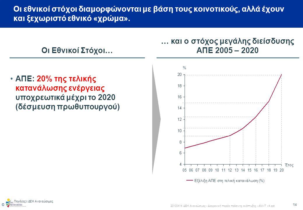 15 © 20100414 ΔΕΗ Ανανεώσιμες - Διαχρονική πορεία πράσινης ανάπτυξης - ΑΜ-ΙΤ v4.ppt Οι εκτιμήσεις των φορέων για το 18% δείχνουν ένα στόχο 14 GW για το 2020.