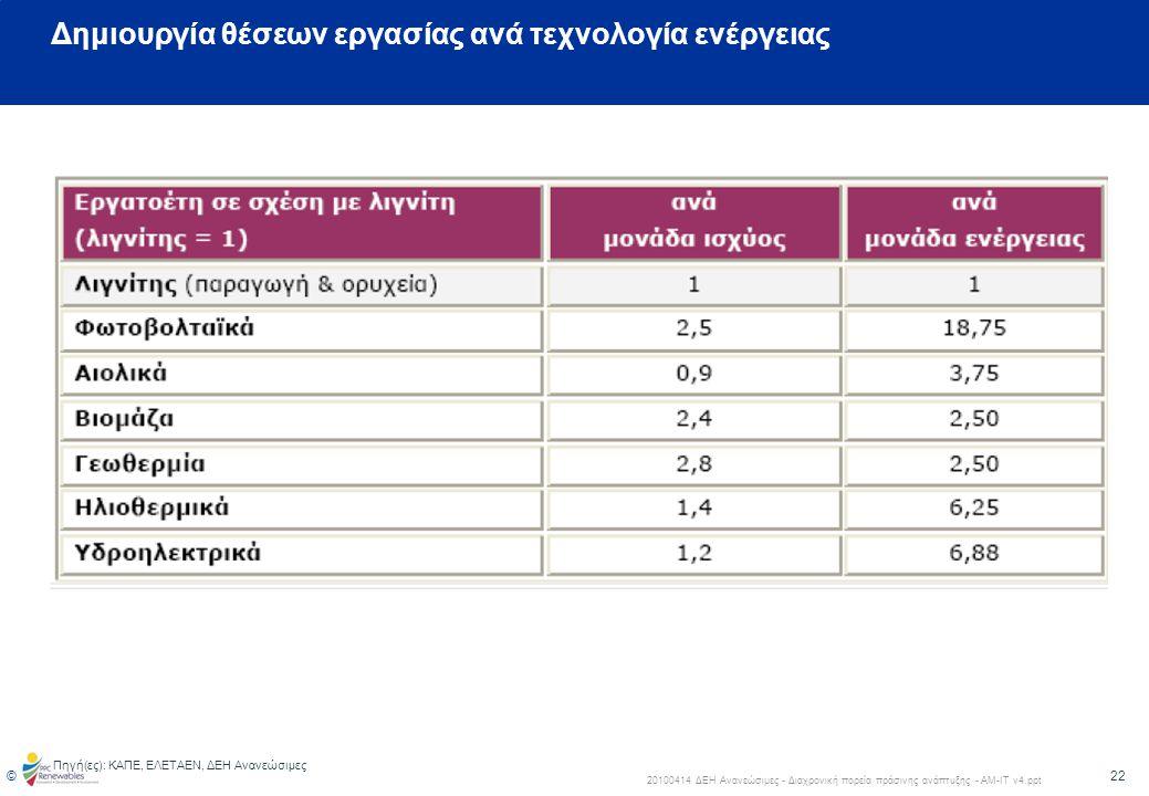 23 © 20100414 ΔΕΗ Ανανεώσιμες - Διαχρονική πορεία πράσινης ανάπτυξης - ΑΜ-ΙΤ v4.ppt •Ο Αιολικός κλάδος της ΕΕ απασχόλησε άμεσα περίπου 108,600 εργαζόμενους το 2007 •Αν συμπεριληφθούν και οι έμμεσες θέσεις εργασίας οι εργαζόμενοι ανέρχονται σε 154,000 •Η άμεση απασχόληση αυξήθηκε κατά 60,237 άτομα (125%) από το 2002 •Κατά μέσο όρο ο Αιολικός κλάδος δημιούργησε τα τελευταία 5 χρόνια, 33 νέες θέσεις εργασίας την ημέρα •Η βιομηχανία κατασκευής ανεμογεννητριών και υποσυστημάτων εξοπλισμού των, απασχολεί το 59% των άμεσα εργαζόμενων στον κλάδο.