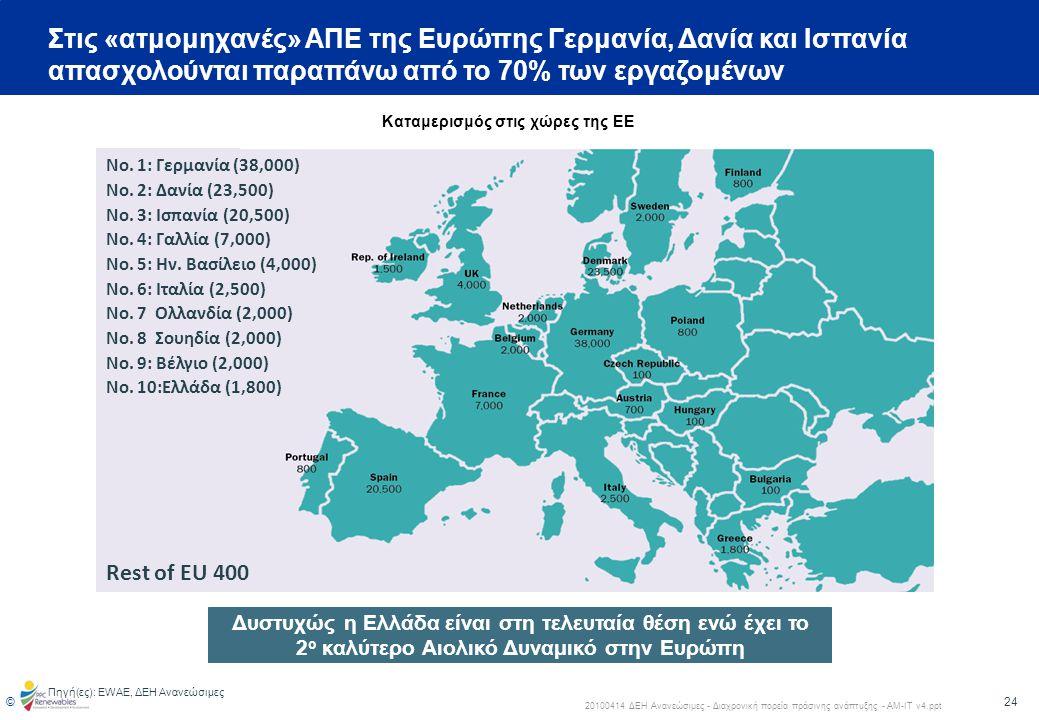 25 © 20100414 ΔΕΗ Ανανεώσιμες - Διαχρονική πορεία πράσινης ανάπτυξης - ΑΜ-ΙΤ v4.ppt Αναμένεται ότι η απασχόληση στον αιολικό κλάδο στην ΕΕ θα διπλασιαστεί από 154,000 το 2007 σε σχεδόν 330,000 το 2020 Πηγή(ες) : ΕWEA 2009 report – The Economics of Wind Energy