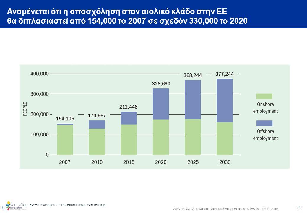 26 © 20100414 ΔΕΗ Ανανεώσιμες - Διαχρονική πορεία πράσινης ανάπτυξης - ΑΜ-ΙΤ v4.ppt 19952030202520202015201020052000 (x 1.000) 3 400 3 200 3 000 2 800 2 600 2 400 2 200 2 000 1 800 1 600 1 400 1 200 1 000 800 600 400 200 0 The impact of renewable energy policy on economic growth and employment in the EU http://ec.europa.eu/energy/renewables/studies/doc/renewables/2009_employ_res_summary.pdf 3 360 3 050 2 760 2 490 1 580 1 380 1 020 1 000 Πρόβλεψη απασχόλησης στο κλάδο των ΑΠΕ στην ΕΕ-27 δείχνει σχεδόν τριπλασιασμό την προσεχή δεκαετία Πηγή(ες) : ΕWEA 2009 report – The Economics of Wind Energy