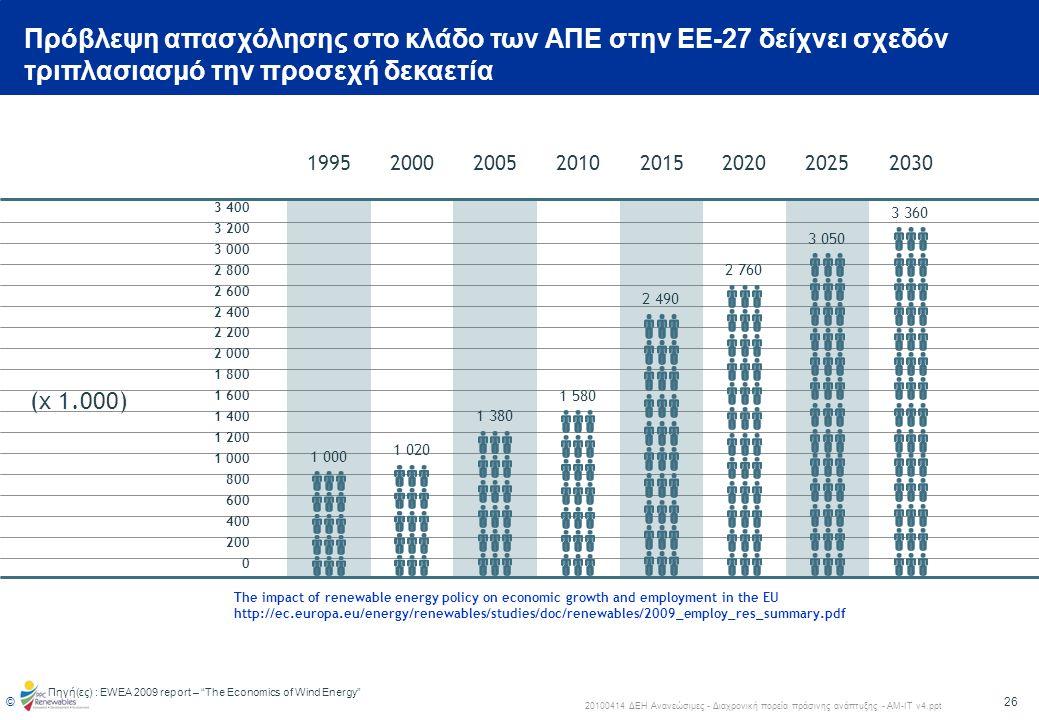 27 © 20100414 ΔΕΗ Ανανεώσιμες - Διαχρονική πορεία πράσινης ανάπτυξης - ΑΜ-ΙΤ v4.ppt Διαγωνιστικές διαδικασίες και σωστές πολιτικές στην Πορτογαλία διασφάλισαν την ανάπτυξη Ως αποτέλεσμα 227 €Μ επενδύθηκαν στη χώρα σε βιομηχανικές εγκαταστάσεις, 3.035 θέσεων εργασίας δημιουργήθηκαν μόνο από την ανάπτυξη 1.600 MW και μειώθηκε το κόστος εισαγωγών Πολιτική ανάπτυξης 1.Επενδύσεις κυρίως στην Αιολική Ενέργεια 2.Επενδύσεις σε μεγάλους Υδροηλεκτρικούς σταθμούς (>2.000 MW) 3.Προώθηση της συμπαραγωγής και της βιομάζας 4.Επενδύσεις σε «μικροπαραγωγή» (ηλιακή ενέργεια και θέρμανση νερού) 5.Συμπληρωματικά μέτρα για βελτίωση της απόδοσης της κατανάλωσης 6.Ανάπτυξη ηλεκτρικών μέσων μετακίνησης 7.Οικονομικά μέτρα για προώθηση της επικοινωνίας Διαγωνισμός για τα ΑΠ με αντισταθμιστικά οφέλη και ενίσχυση της έρευνας Δημιουργία διαγωνιστικής διαδικασίας για τα αιολικά πεδία της χώρας με κριτήρια που προάγουν την εγκατεστημένη ισχύ •Τεχνική επάρκεια και διαχείριση του δικτύου •Ανάπτυξη βιομηχανικών δραστηριοτήτων και ενίσχυση της έρευνας •Δυνατότητα για επιπλέον εγκατεστημένη ισχύς στα ΑΠ που επιτρέπει μεγαλύτερη διείσδυση χωρίς περαιτέρω επενδύσεις στο δίκτυο •Δυνατότητα διαχείρισης της παραγωγής των Αιολικών Πάρκων •Δυνατότητα διαχείρισης της συχνότητας •Ολοκληρωμένες λύσεις που δίνουν δυνατότητα αποθήκευσης ενέργειας μέσω συνεργασίας με μεγάλους Υδροηλεκτρικούς σταθμούς Δυο διαγωνιστικά στάδια το πρώτο για 800 MW, και το δεύτερο για 400 MW, με δυνατότητα επιπλέον 200+100 MW, το οποίο τελικά κατέληξε στην εγκατάσταση 1.600 MW Απαραίτητο να τονισθεί ότι τα αντισταθμιστικά οφέλη και η υποστήριξη της έρευνας αποτελούσαν 2 από τα 4 κύρια κριτήρια αξιολόγησης με τα άλλα δυο να είναι η οικονομική πρόταση και τεχνική προσφορά 1 2 Πηγή(ες): ΔΕΗ Ανανεώσιμες΄Policies and Initiatives for the Promotion of Renewable Energies in Portugal - João A.