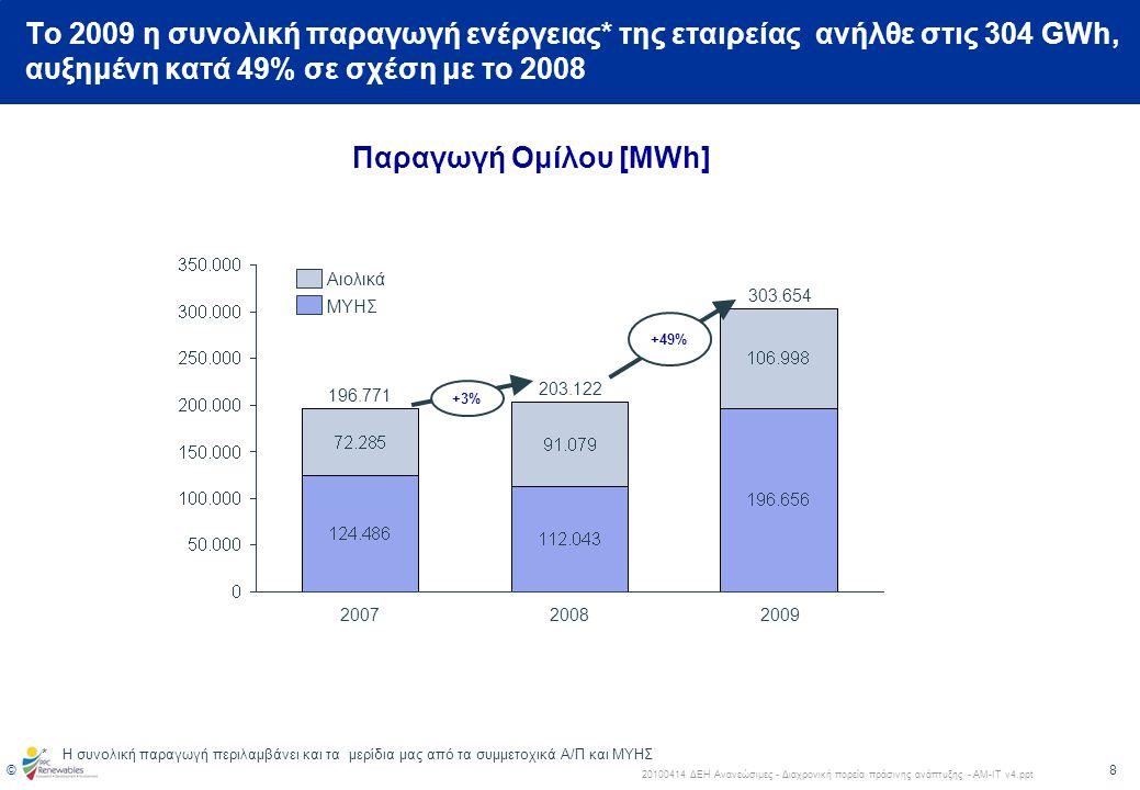 9 © 20100414 ΔΕΗ Ανανεώσιμες - Διαχρονική πορεία πράσινης ανάπτυξης - ΑΜ-ΙΤ v4.ppt Οι ΑΠΕ αποτελούν ένα μοναδικό εργαλείο ανάκτησης μεριδίου αγοράς και κερδοφορίας για τον όμιλο ΔΕΗ Α.Ε.