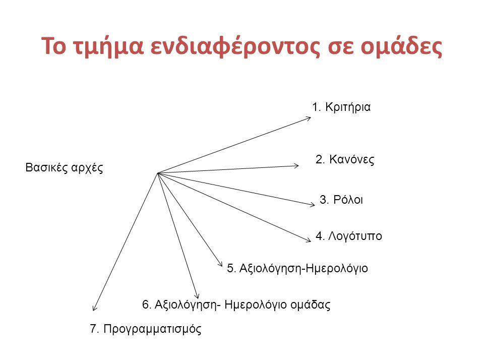 Το τμήμα ενδιαφέροντος σε ομάδες Βασικές αρχές 1. Κριτήρια 2. Κανόνες 3. Ρόλοι 4. Λογότυπο 5. Αξιολόγηση-Ημερολόγιο 6. Αξιολόγηση- Ημερολόγιο ομάδας 7