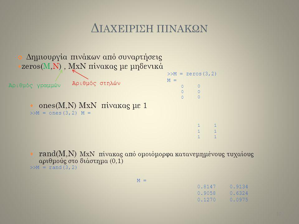 Δ ΙΑΧΕΙΡΙΣΗ ΠΙΝΑΚΩΝ Δημιουργία πινάκων από συναρτήσεις  zeros(M,N), MxN πίνακας με μηδενικά >>M = zeros(3,2) M = 0 000000  ones(M,N) MxNπίνακας με 1