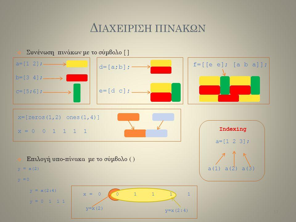 Δ ΙΑΧΕΙΡΙΣΗ ΠΙΝΑΚΩΝ Συνένωση πινάκων με το σύμβολο [ ] Επιλογή υπο-πίνακα με το σύμβολο ( ) y = x(2) y =0 y = x(2:4)y = 011 1y = x(2:4)y = 011 1 a=[1