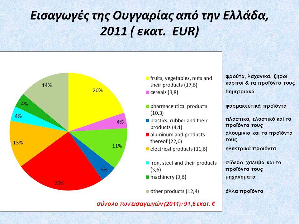 Εισαγωγές της Ουγγαρίας από την Ελλάδα, 2011 ( εκατ.