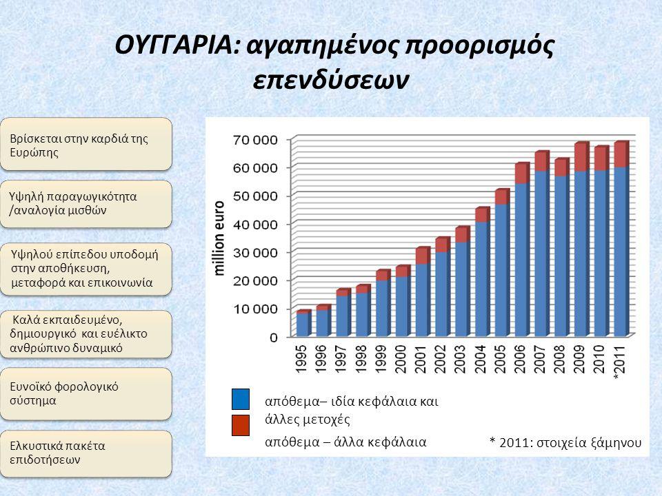 ΟΥΓΓΑΡΙΑ: αγαπημένος προορισμός επενδύσεων Υψηλή παραγωγικότητα /αναλογία μισθών Βρίσκεται στην καρδιά της Ευρώπης Υψηλού επίπεδου υποδομή στην αποθήκευση, μεταφορά και επικοινωνία Καλά εκπαιδευμένο, δημιουργικό και ευέλικτο ανθρώπινο δυναμικό Ευνοϊκό φορολογικό σύστημα Ελκυστικά πακέτα επιδοτήσεων απόθεμα– ιδία κεφάλαια και άλλες μετοχές απόθεμα – άλλα κεφάλαια * 2011: στοιχεία ξάμηνου