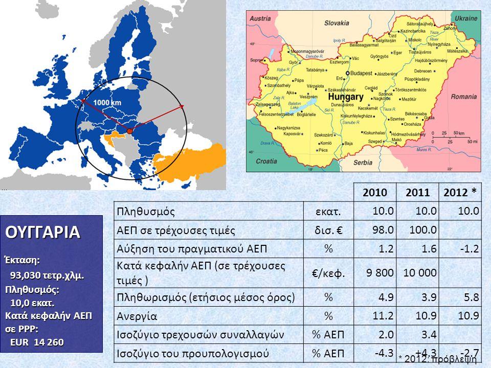 Βασικές βιομηχανίες στην Ουγγαρία Αυτοκινητοβιομηχανία (περίπου 20% του συνόλου της βιομηχανικής παραγωγής και των εξαγωγών)  Κατασκευής αυτοκινήτων (Suzuki, Mercedes- Benz, Audi)  Κατασκευής κινητήρων (Audi, GM Opel)  Αξεσουάρ (ηλεκτρονικά,λάστιχα κ.τ.λ.) Κατασκευή ηλεκτρονικών ( περισσότερο από το 1/3 των συνολικών εξαγωγών)  Οικιακές ηλεκτρονικές συσκευές, κινητά τηλέφωνα και εξοπλισμοί μετάδοσης, ηλεκτρονικές πλακέτες Τεχνολογία της πληροφορίας και επικοινωνία Ανάπτυξη λογισμικού  Παραγωγή Hardware  Υπηρεσίες (π.χ.