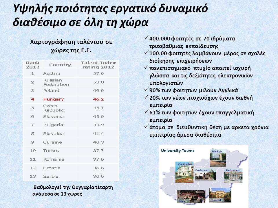 Αυτοκινητοβιομηχανία:γεγονότα και αριθμοί Σπουδαιότητα της ουγγρικής βιομηχανίας:  σχεδόν το 20% της συνολικής βιομηχανικής παραγωγής (15.9 δισ.€  20% των εξαγωγών  περίπου 100,000 εργαζόμενοι OEM στοιχεία παραγωγής (2011):  Suzuki: 170,000  Audi: 39,000 TT coupe & roadster, A3 cabriolet  Mercedes-Benz: έναρξη της μαζικής παραγωγής 2012 Q1 Κατασκευής κινητήρων:  Audi Hungaria (1,8 εκατ.