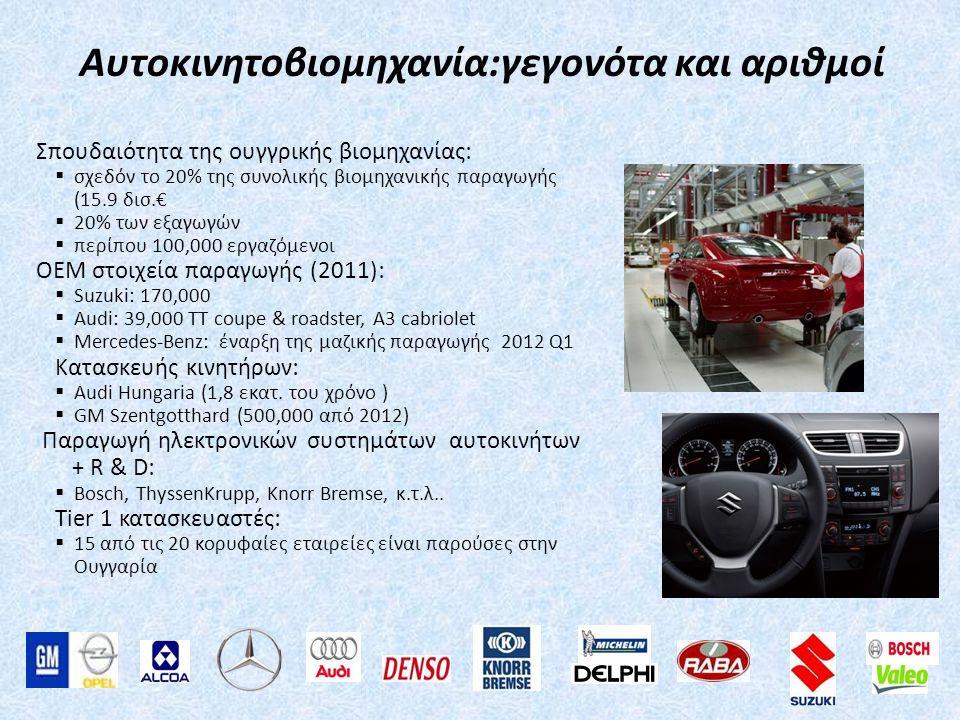 Επαφές σας Για τις εισαγωγές από την Ουγγαρία: Zoltán Szabó Commercial Counsellor Embassy of Hungary in Athens 25-29 Karneadou St., Kolonaki 10 675 Athens Phone: (+30) 210 7256834 Fax: (+30) 210 7256834 Mobile: (+30) 694 8388397 E-mail: athens@hita.hu Για τις εξαγωγές προς την Ουγγαρία: Apostolos Michalopoulos Commercial Counsellor Embassy of Greece in Budapest Szegfű u.