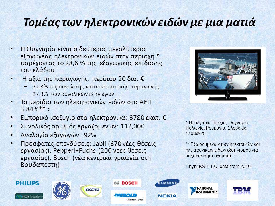 Τομέας των ηλεκτρονικών ειδών με μια ματιά • Η Ουγγαρία είναι ο δεύτερος μεγαλύτερος εξαγωγέας ηλεκτρονικών ειδών στην περιοχή * παρέχοντας το 28,6 % της εξαγωγικής επίδοσης του κλάδου • Η αξία της παραγωγής: περίπου 20 δισ.