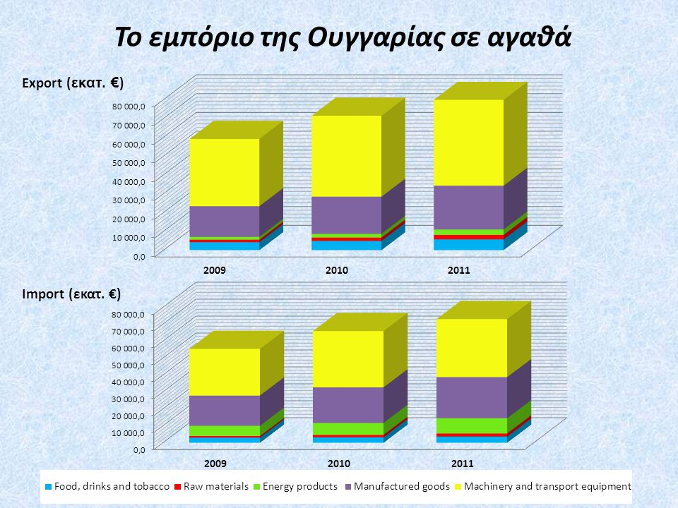 Το εμπόριο της Ουγγαρίας σε αγαθά Export ( εκατ. € ) Import (εκατ. €)
