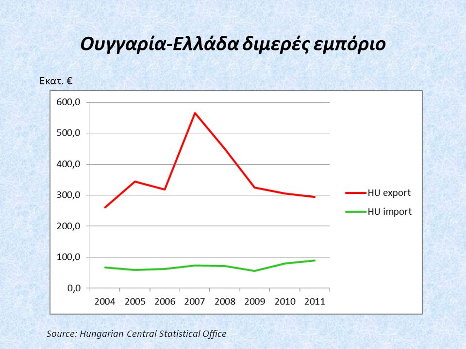 Οι εξαγωγές της Ουγγαρίας στην Ελλάδα, 2011 (εκατ.