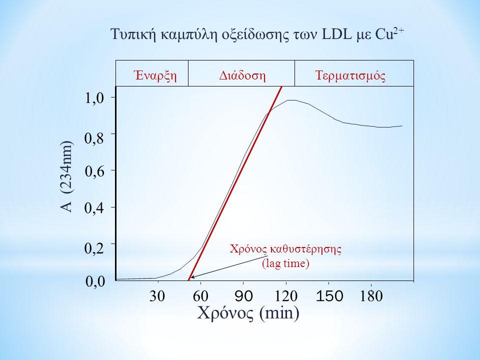Χρόνος (min) 0,2 0,4 0,6 0,8 1,0 Α (234nm) 0,0 Τυπική καμπύλη οξείδωσης των LDL με Cu 2+ 6012018030 90150 Χρόνος καθυστέρησης (lag time) Έναρξη Διάδοσ