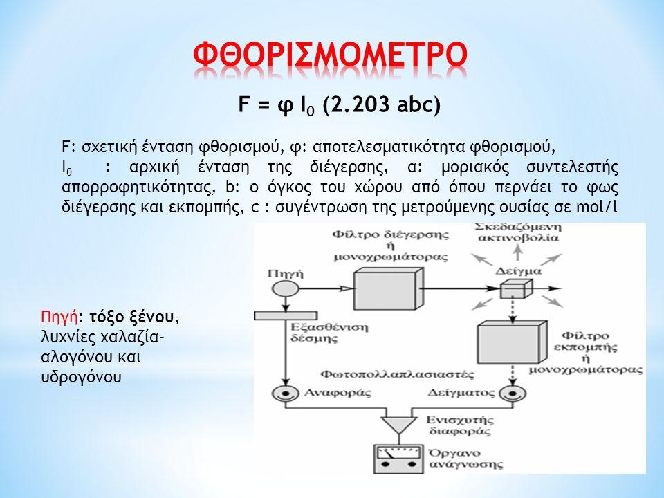 F = φ Ι 0 (2.203 abc) F: σχετική ένταση φθορισμού, φ: αποτελεσματικότητα φθορισμού, Ι 0 : αρχική ένταση της διέγερσης, α: μοριακός συντελεστής απορροφ
