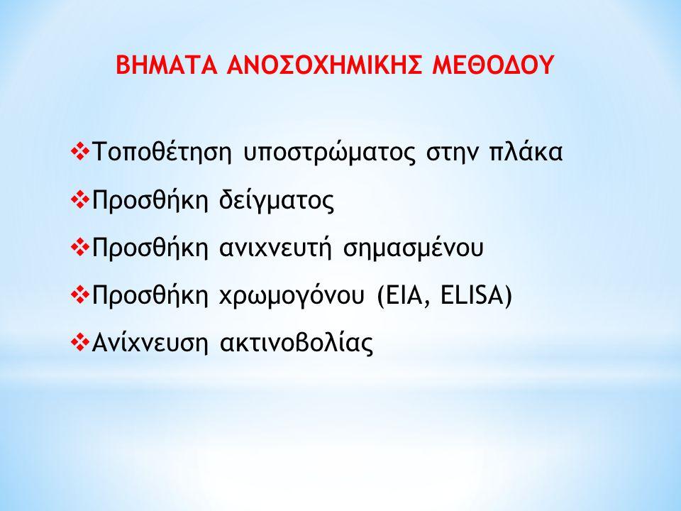 ΒΗΜΑΤΑ ΑΝΟΣΟΧΗΜΙΚΗΣ ΜΕΘΟΔΟΥ  Τοποθέτηση υποστρώματος στην πλάκα  Προσθήκη δείγματος  Προσθήκη ανιχνευτή σημασμένου  Προσθήκη χρωμογόνου (ΕΙΑ, ΕLIS