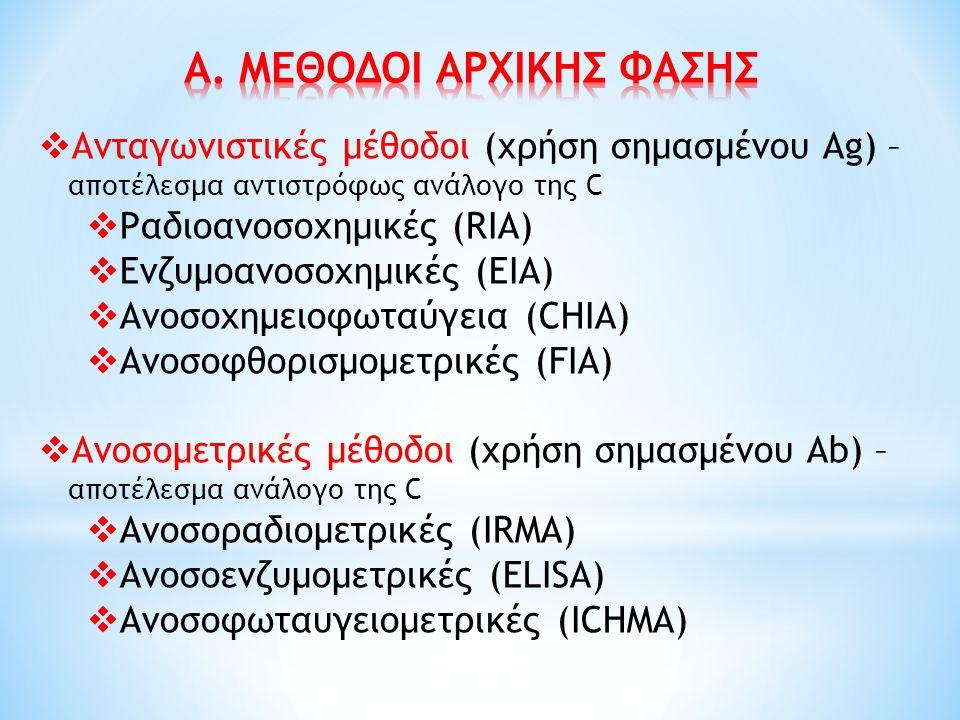  Ανταγωνιστικές μέθοδοι (χρήση σημασμένου Ag) – αποτέλεσμα αντιστρόφως ανάλογο της C  Ραδιοανοσοχημικές (RIA)  Ενζυμοανοσοχημικές (EIA)  Ανοσοχημε