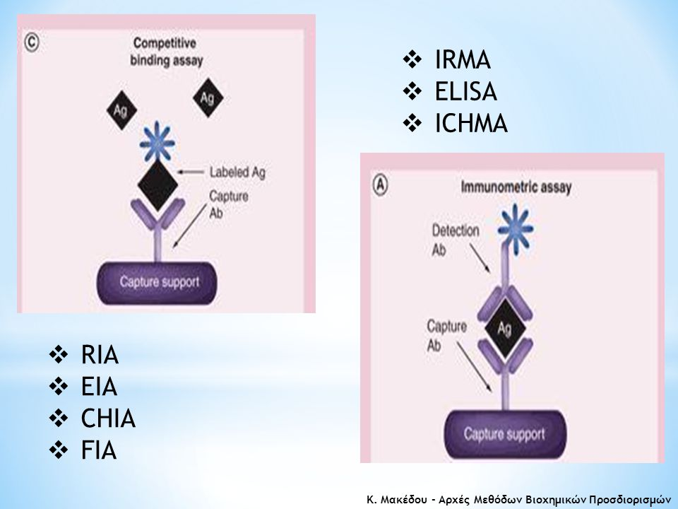  RIA  EIA  CHIA  FIA  IRMA  ELISA  ICHMA Κ. Μακέδου - Αρχές Μεθόδων Βιοχημικών Προσδιορισμών