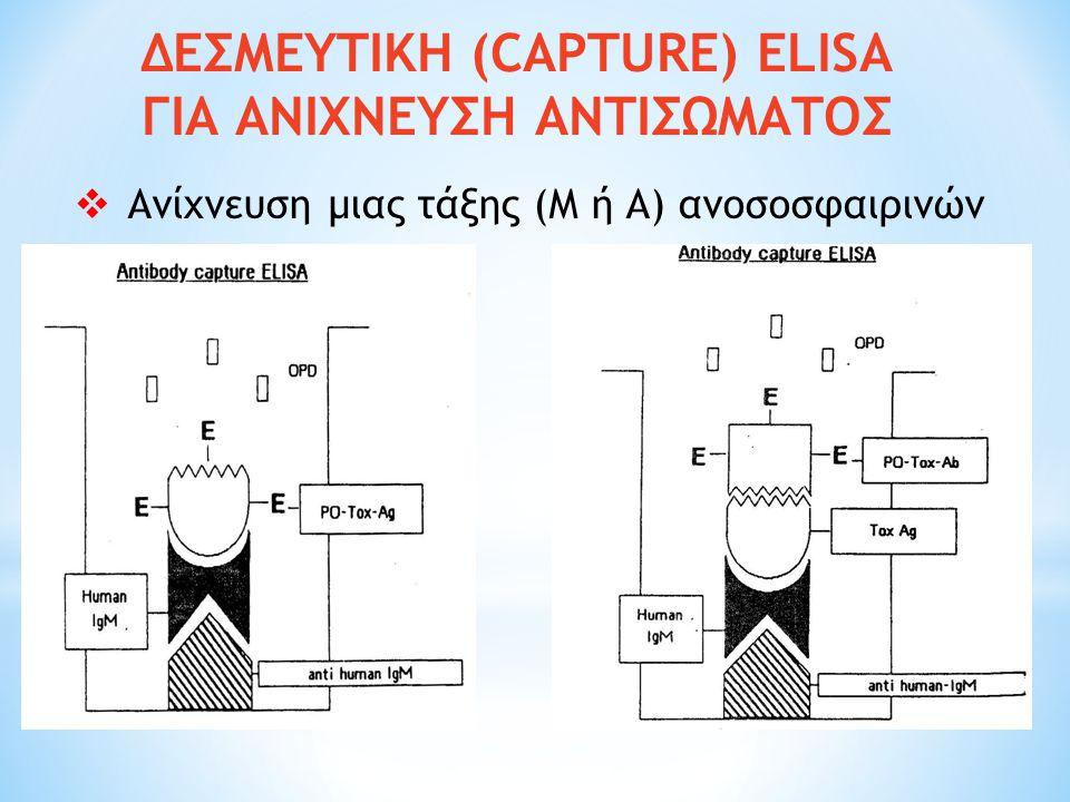 ΔΕΣΜΕΥΤΙΚΗ (CAPTURE) ELISA ΓΙΑ ΑΝΙΧΝΕΥΣΗ ΑΝΤΙΣΩΜΑΤΟΣ  Ανίχνευση μιας τάξης (Μ ή Α) ανοσοσφαιρινών