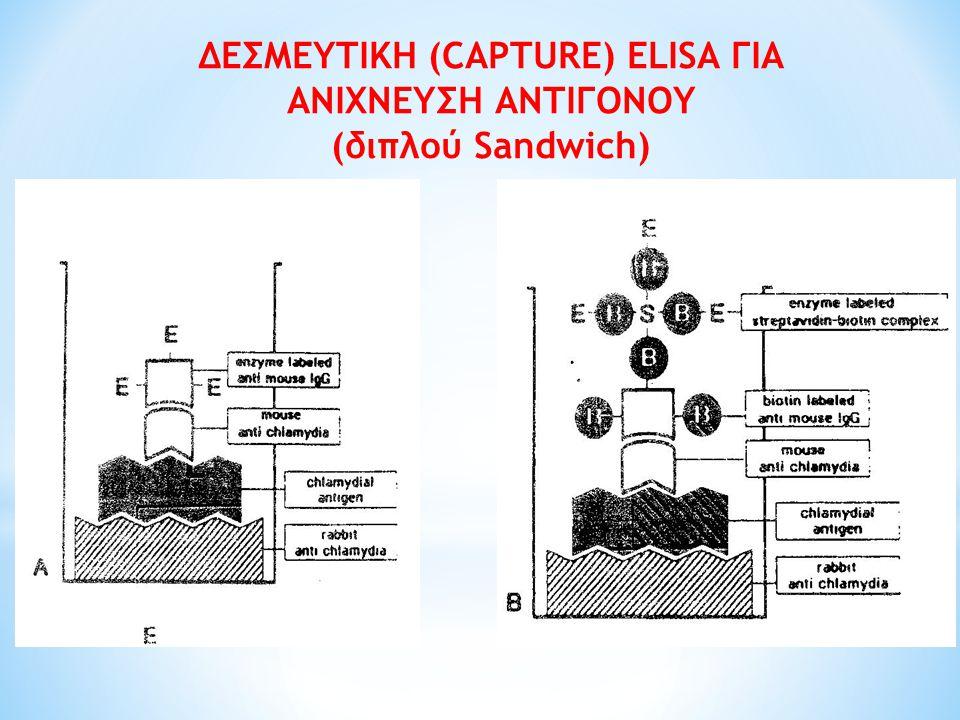 ΔΕΣΜΕΥΤΙΚΗ (CAPTURE) ELISA ΓΙΑ ΑΝΙΧΝΕΥΣΗ ΑΝΤΙΓΟΝΟΥ (διπλού Sandwich)