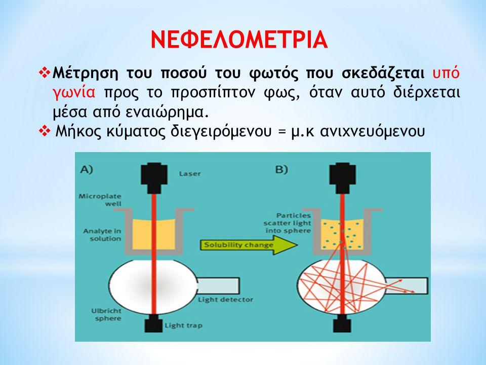 ΝΕΦΕΛΟΜΕΤΡΙΑ  Μέτρηση του ποσού του φωτός που σκεδάζεται υπό γωνία προς το προσπίπτον φως, όταν αυτό διέρχεται μέσα από εναιώρημα.  Μήκος κύματος δι