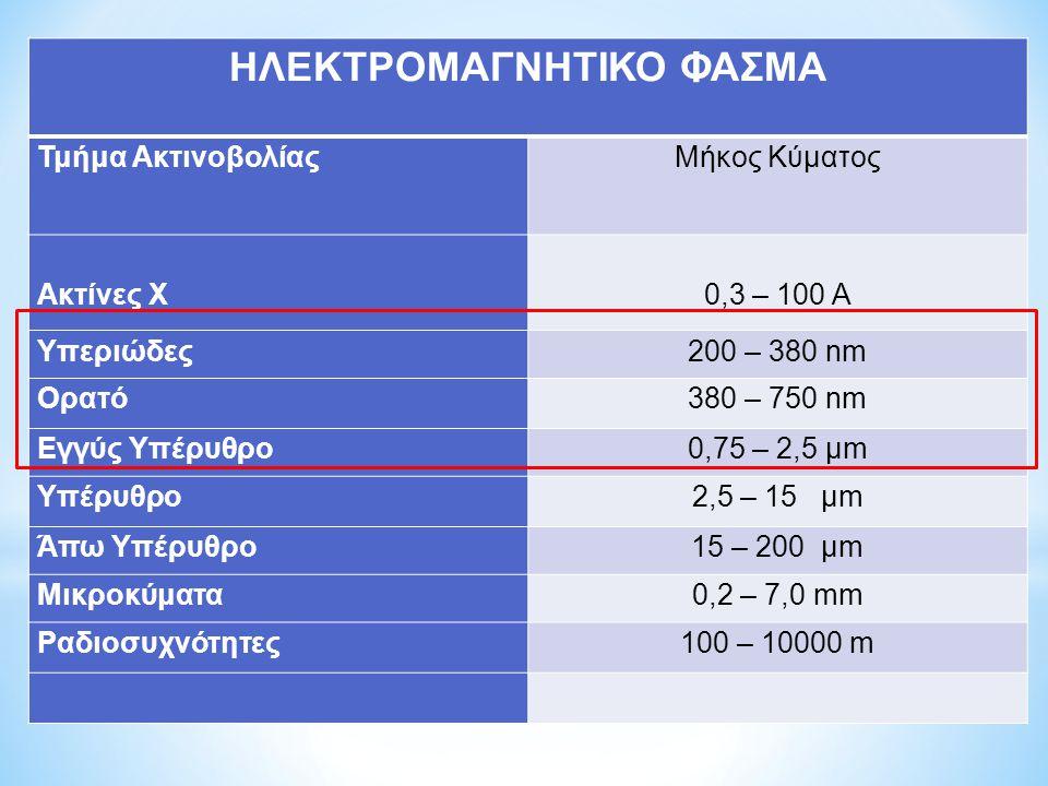 ΗΛΕΚΤΡΟΜΑΓΝΗΤΙΚΟ ΦΑΣΜΑ Τμήμα Ακτινοβολίας Μήκος Κύματος Ακτίνες Χ 0,3 – 100 Α Υπεριώδες200 – 380 nm Ορατό380 – 750 nm Εγγύς Υπέρυθρο0,75 – 2,5 μm Υπέρ