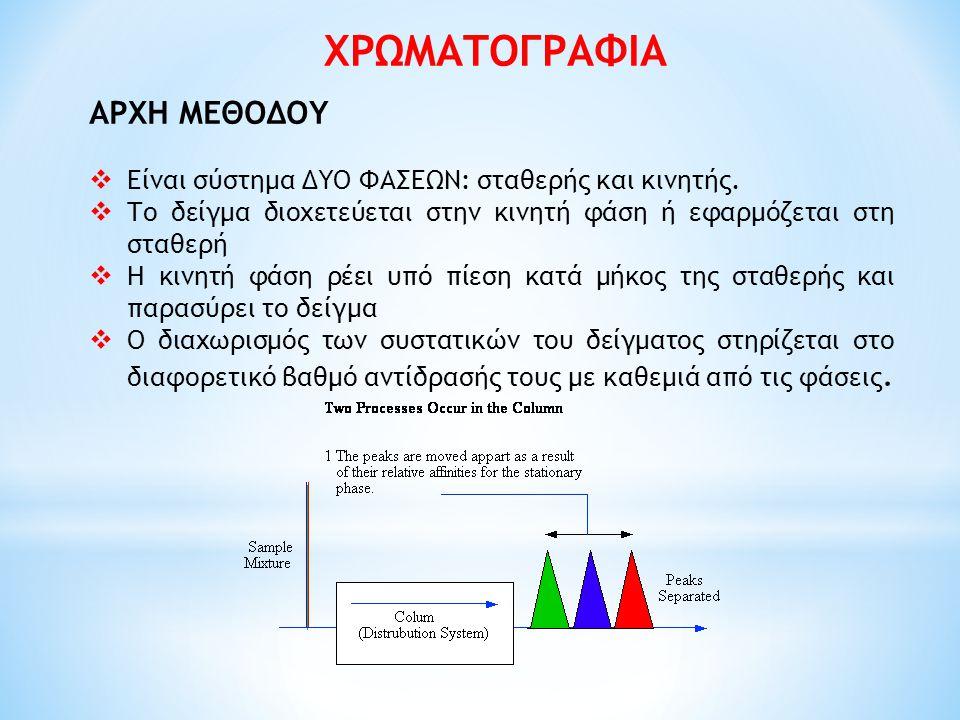 ΧΡΩΜΑΤΟΓΡΑΦΙΑ ΑΡΧΗ ΜΕΘΟΔΟΥ  Είναι σύστημα ΔΥΟ ΦΑΣΕΩΝ: σταθερής και κινητής.  Το δείγμα διοχετεύεται στην κινητή φάση ή εφαρμόζεται στη σταθερή  Η κ