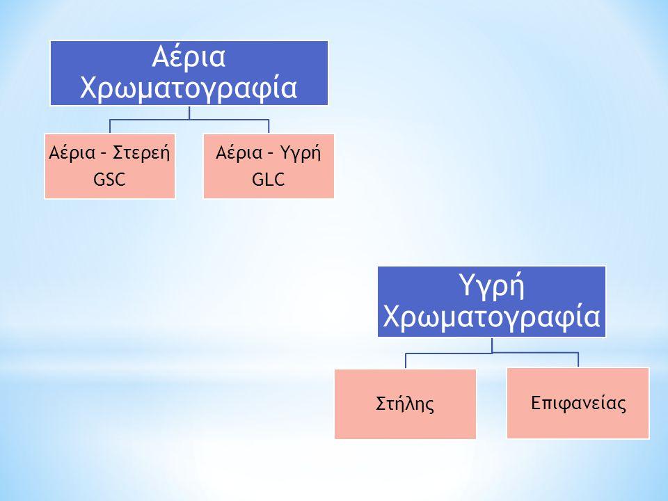 Αέρια Χρωματογραφία Αέρια – Στερεή GSC Αέρια – Υγρή GLC Υγρή Χρωματογραφία Στήλης Επιφανείας