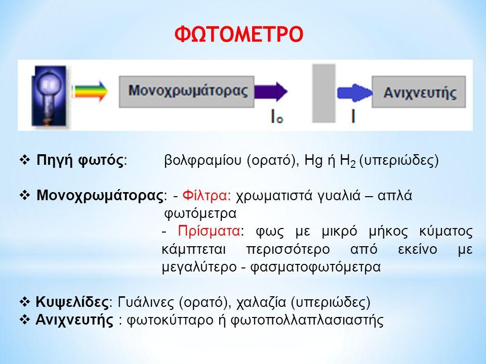 ΑΠΟΡΡΟΦΗΤΙΚΟΤΗΤΑ ή ΑΠΟΣΒΕΣΗ Νόμος Lambert-Beer: log Io / I = k ∙ C ∙ l  log Io / I = A ή OD ή Ε A = k ∙ C ∙ l  k : συντελεστής μοριακής απορροφητικότητας αν l = 1cm και C = 1M και λ=λmax  ε ή Α Μ ή Ε Μ / ε mM / E 1% ή Α 1%  Μονάδες : Μ -1 cm -1  Εξαρτάται από φύση ένωσης, μήκος κύματος, διαλύτη, pH