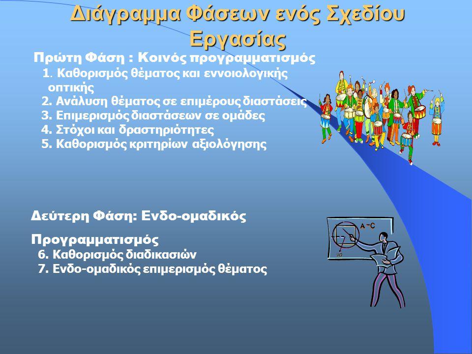 Διάγραμμα Φάσεων ενός Σχεδίου Εργασίας Τρίτη Φάση : Συλλογική διεξαγωγή του έργου 8.