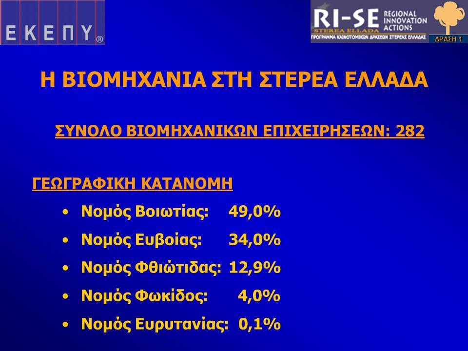 Η ΒΙΟΜΗΧΑΝΙΑ ΣΤΗ ΣΤΕΡΕΑ ΕΛΛΑΔΑ ΣΥΝΟΛΟ ΒΙΟΜΗΧΑΝΙΚΩΝ ΕΠΙΧΕΙΡΗΣΕΩΝ: 282 ΓΕΩΓΡΑΦΙΚΗ ΚΑΤΑΝΟΜΗ •Νομός Βοιωτίας:49,0% •Νομός Ευβοίας:34,0% •Νομός Φθιώτιδας:12,9% •Νομός Φωκίδος: 4,0% •Νομός Ευρυτανίας: 0,1% ΔΡΑΣΗ 1
