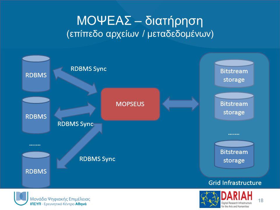 ΜΟΨΕΑΣ – διατήρηση (επίπεδο αρχείων / μεταδεδομένων) 18 RDBMS ….… Bitstream storage ….… Bitstream storage Grid Infrastructure MOPSEUS RDBMS Sync