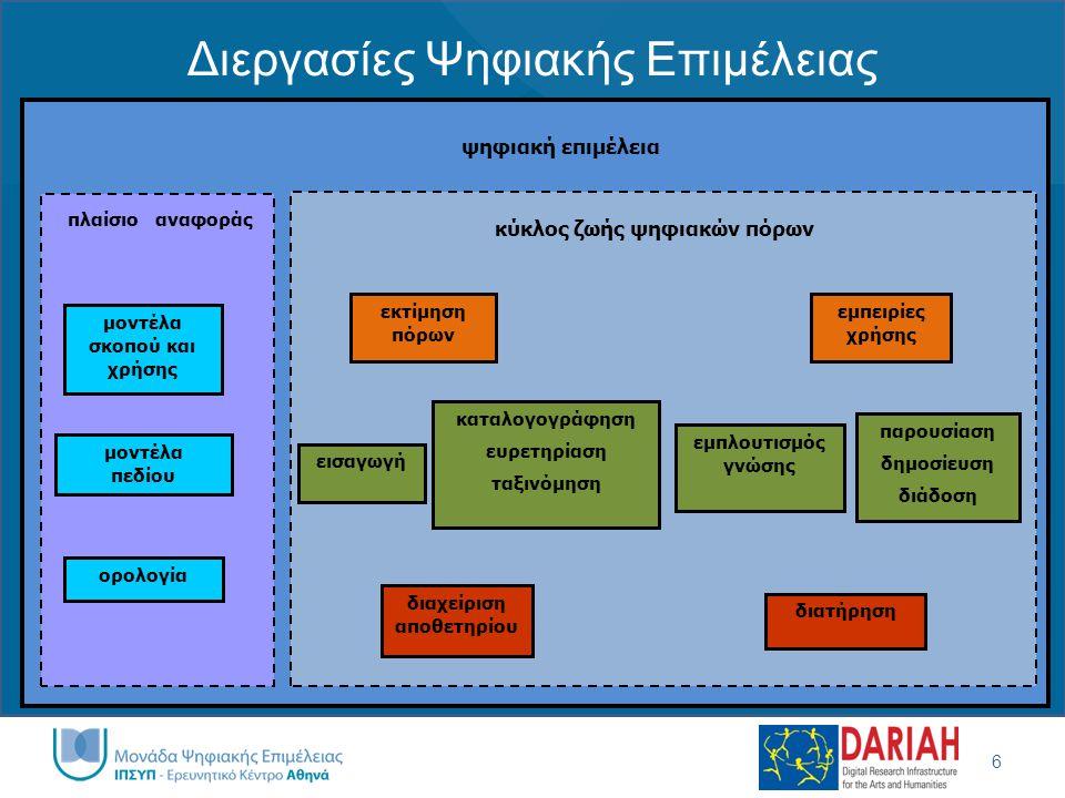 Διεργασίες Ψηφιακής Επιμέλειας 6 εισαγωγή εμπλουτισμός γνώσης καταλογογράφηση ευρετηρίαση ταξινόμηση παρουσίαση δημοσίευση διάδοση διατήρηση διαχείρισ