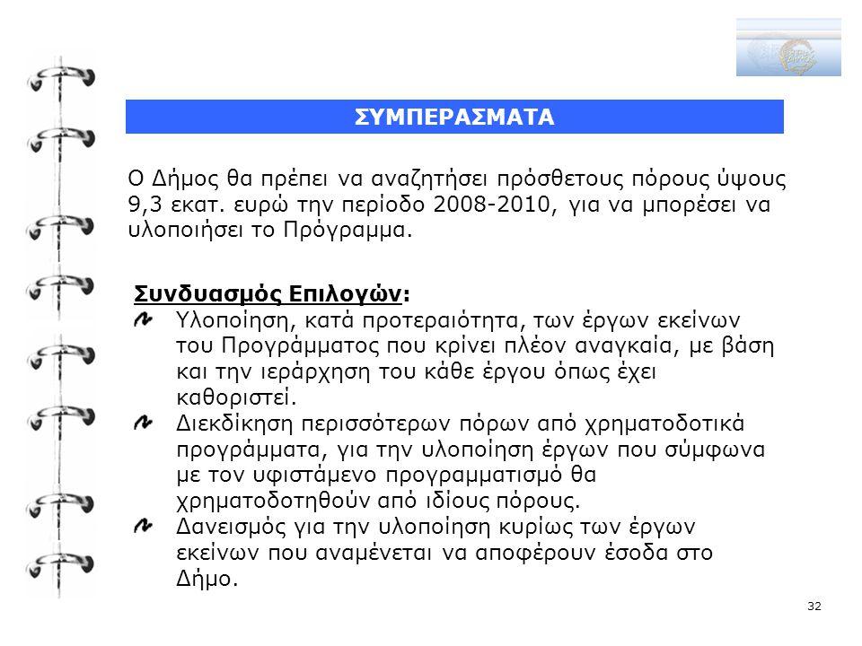 ΣΥΜΠΕΡΑΣΜΑΤΑ Ο Δήμος θα πρέπει να αναζητήσει πρόσθετους πόρους ύψους 9,3 εκατ. ευρώ την περίοδο 2008-2010, για να μπορέσει να υλοποιήσει το Πρόγραμμα.