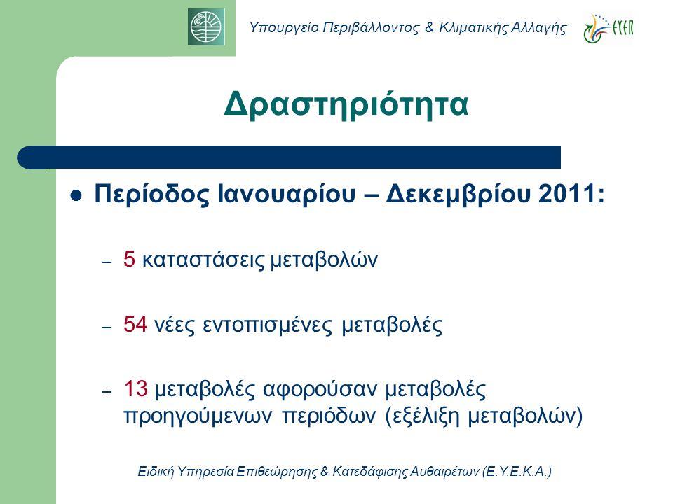 Υπουργείο Περιβάλλοντος & Κλιματικής Αλλαγής Ειδική Υπηρεσία Επιθεώρησης & Κατεδάφισης Αυθαιρέτων (Ε.Υ.Ε.Κ.Α.)  Περίοδος Ιανουαρίου – Δεκεμβρίου 2011