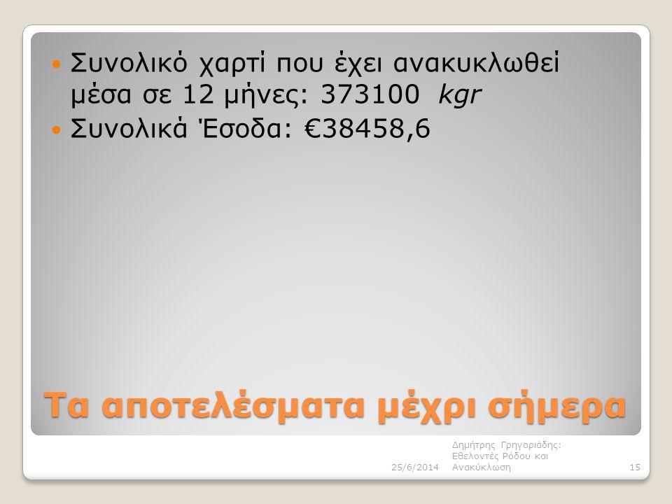 Τα αποτελέσματα μέχρι σήμερα  Συνολικό χαρτί που έχει ανακυκλωθεί μέσα σε 12 μήνες: 373100 kgr  Συνολικά Έσοδα: €38458,6 25/6/201415 Δημήτρης Γρηγοριάδης: Εθελοντές Ρόδου και Ανακύκλωση