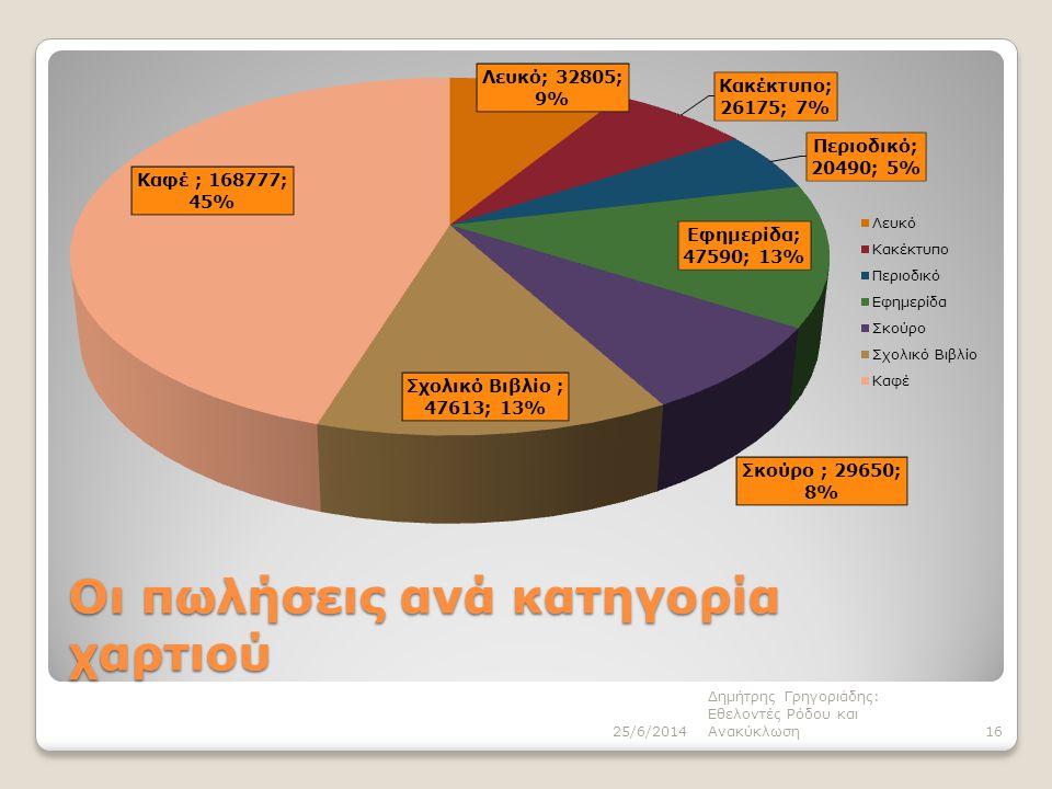 Οι πωλήσεις ανά κατηγορία χαρτιού 25/6/2014 Δημήτρης Γρηγοριάδης: Εθελοντές Ρόδου και Ανακύκλωση16