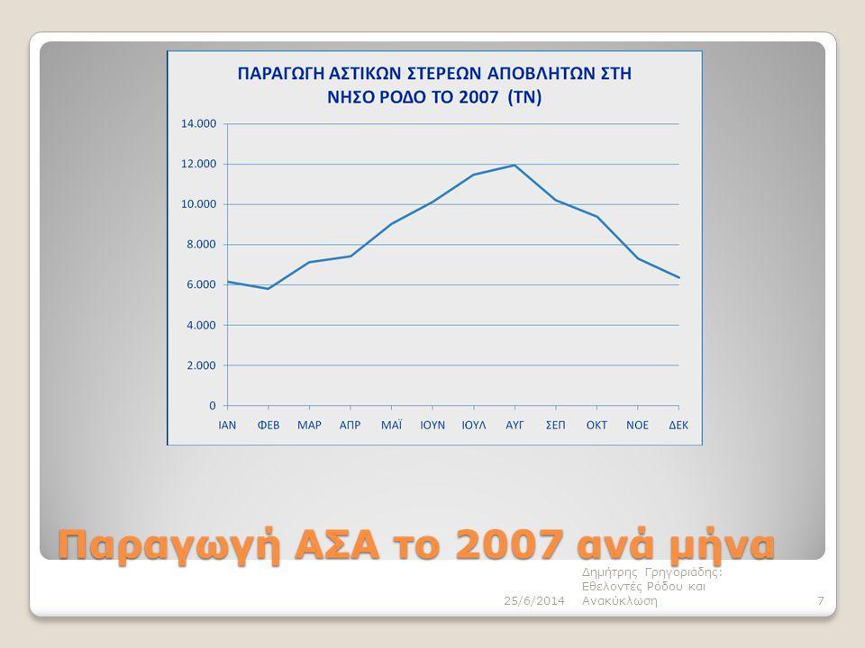 Παραγωγή ΑΣΑ το 2007 ανά μήνα 25/6/20147 Δημήτρης Γρηγοριάδης: Εθελοντές Ρόδου και Ανακύκλωση
