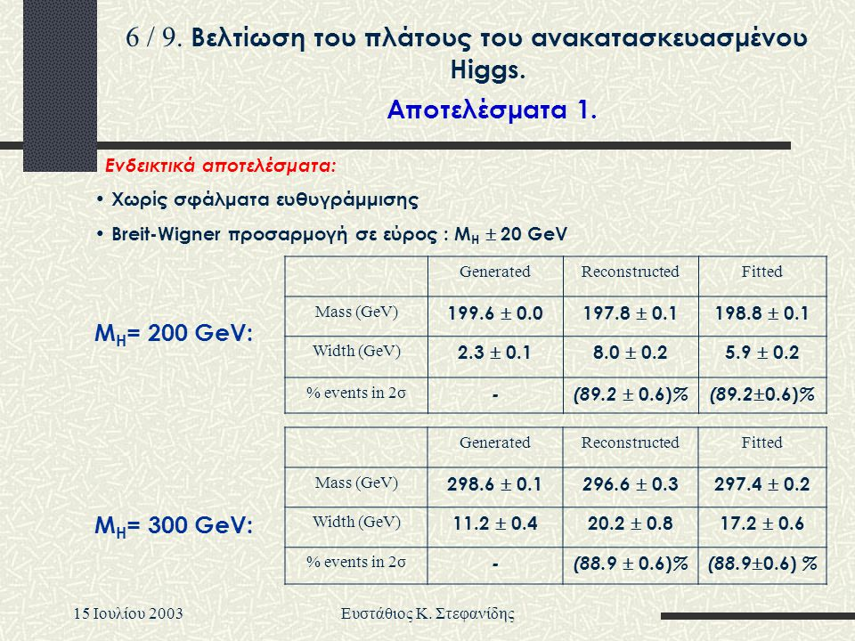 15 Iουλίου 2003Ευστάθιος Κ. Στεφανίδης Ενδεικτικά αποτελέσματα: • Χωρίς σφάλματα ευθυγράμμισης • Breit-Wigner προσαρμογή σε εύρος : M H  20 GeV Gener