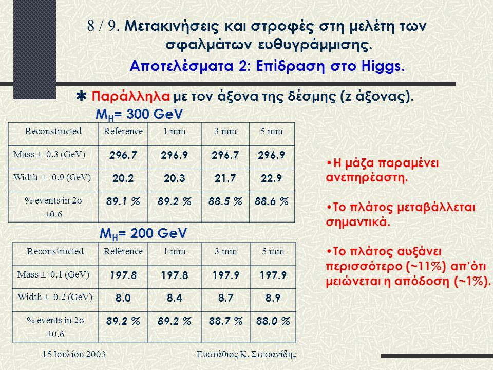 15 Iουλίου 2003Ευστάθιος Κ. Στεφανίδης  Παράλληλα με τον άξονα της δέσμης (z άξονας). ReconstructedReference1 mm3 mm5 mm Mass  0.3 (GeV) 296.7 296.9