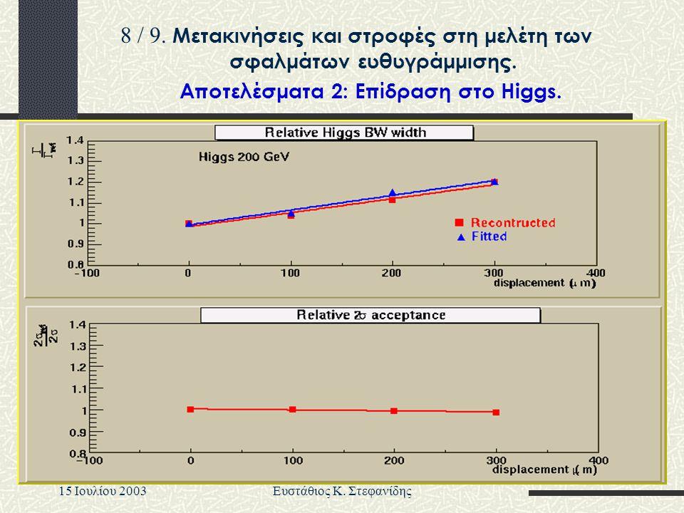 15 Iουλίου 2003Ευστάθιος Κ. Στεφανίδης Aποτελέσματα 2: Eπίδραση στο Higgs. 8 / 9. Μετακινήσεις και στροφές στη μελέτη των σφαλμάτων ευθυγράμμισης.