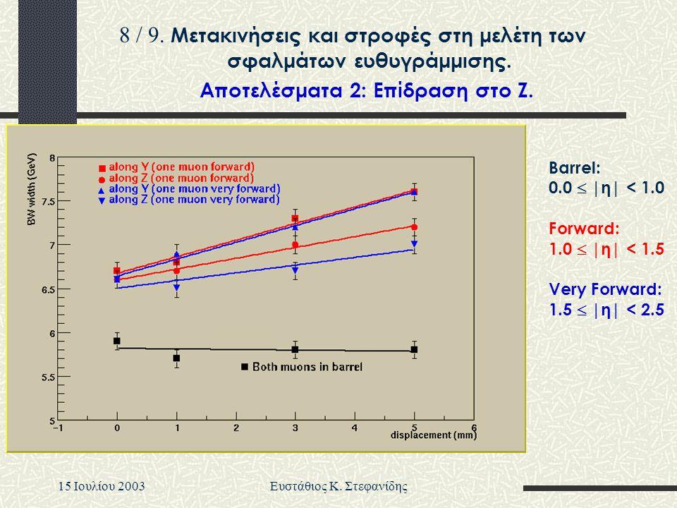 15 Iουλίου 2003Ευστάθιος Κ. Στεφανίδης Barrel: 0.0  |η| < 1.0 Forward: 1.0  |η| < 1.5 Very Forward: 1.5  |η| < 2.5 Aποτελέσματα 2: Eπίδραση στο Z.