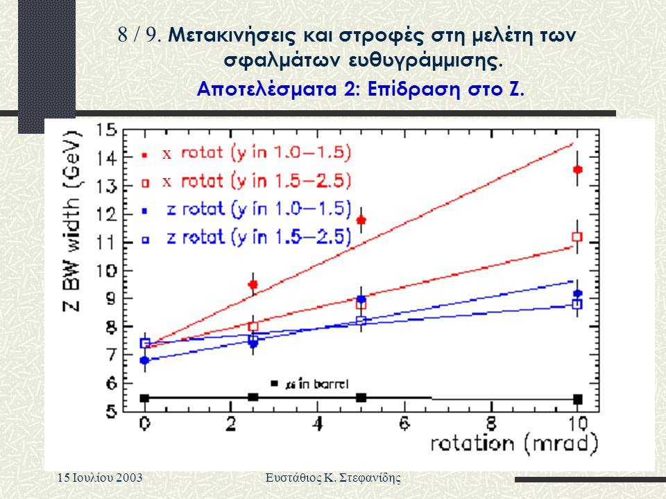15 Iουλίου 2003Ευστάθιος Κ. Στεφανίδης x x Aποτελέσματα 2: Eπίδραση στο Z. 8 / 9. Μετακινήσεις και στροφές στη μελέτη των σφαλμάτων ευθυγράμμισης.