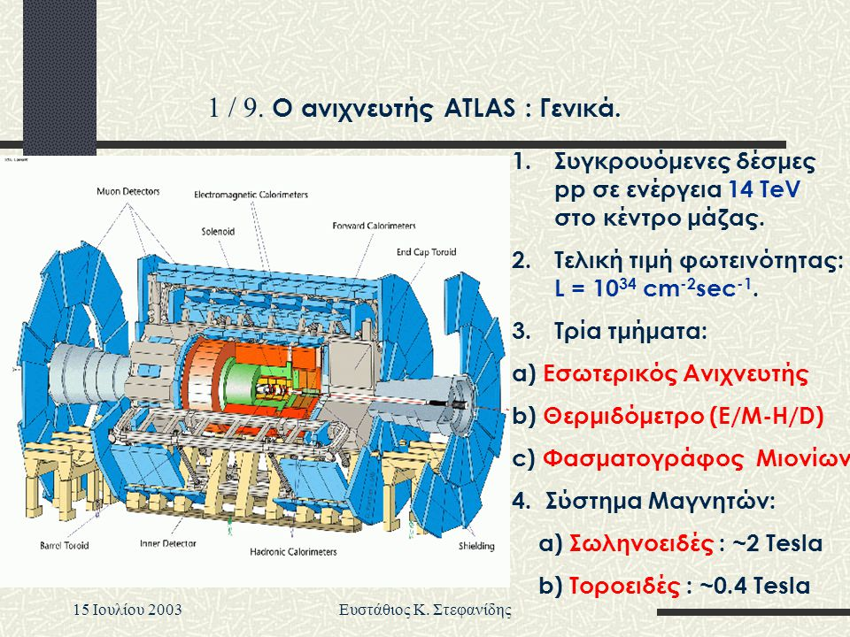 15 Iουλίου 2003Ευστάθιος Κ. Στεφανίδης 1 / 9. Ο ανιχνευτής ATLAS : Γενικά. 1.Συγκρουόμενες δέσμες pp σε ενέργεια 14 TeV στο κέντρο μάζας. 2.Τελική τιμ