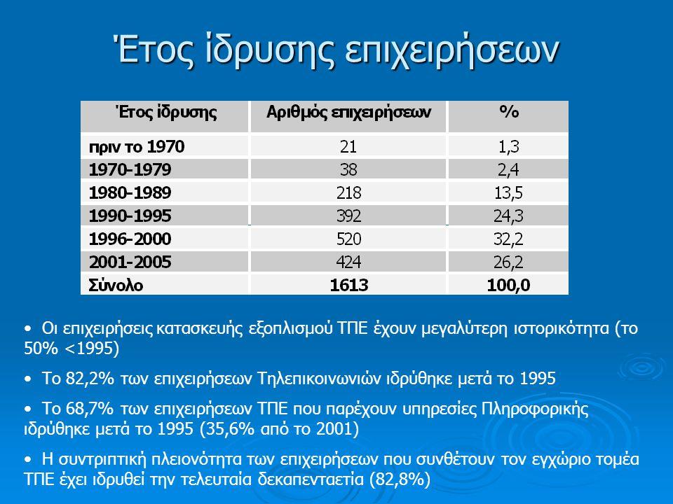 Έτος ίδρυσης επιχειρήσεων • Οι επιχειρήσεις κατασκευής εξοπλισμού ΤΠΕ έχουν μεγαλύτερη ιστορικότητα (το 50% <1995) • Το 82,2% των επιχειρήσεων Τηλεπικοινωνιών ιδρύθηκε μετά το 1995 • Το 68,7% των επιχειρήσεων ΤΠΕ που παρέχουν υπηρεσίες Πληροφορικής ιδρύθηκε μετά το 1995 (35,6% από το 2001) • Η συντριπτική πλειονότητα των επιχειρήσεων που συνθέτουν τον εγχώριο τομέα ΤΠΕ έχει ιδρυθεί την τελευταία δεκαπενταετία (82,8%)