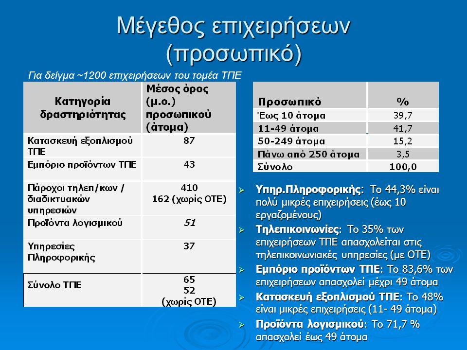 Μέγεθος επιχειρήσεων (προσωπικό)  Υπηρ.Πληροφορικής : Το 44,3% είναι πολύ μικρές επιχειρήσεις (έως 10 εργαζομένους)  Τηλεπικοινωνίες: Το 35% των επιχειρήσεων ΤΠΕ απασχολείται στις τηλεπικοινωνιακές υπηρεσίες (με ΟΤΕ)  Εμπόριο προϊόντων ΤΠΕ: Το 83,6% των επιχειρήσεων απασχολεί μέχρι 49 άτομα  Κατασκευή εξοπλισμού ΤΠΕ: Το 48% είναι μικρές επιχειρήσεις (11- 49 άτομα)  Προϊόντα λογισμικού: Το 71,7 % απασχολεί έως 49 άτομα Για δείγμα ~1200 επιχειρήσεων του τομέα ΤΠΕ * χωρίς τον ΟΤΕ