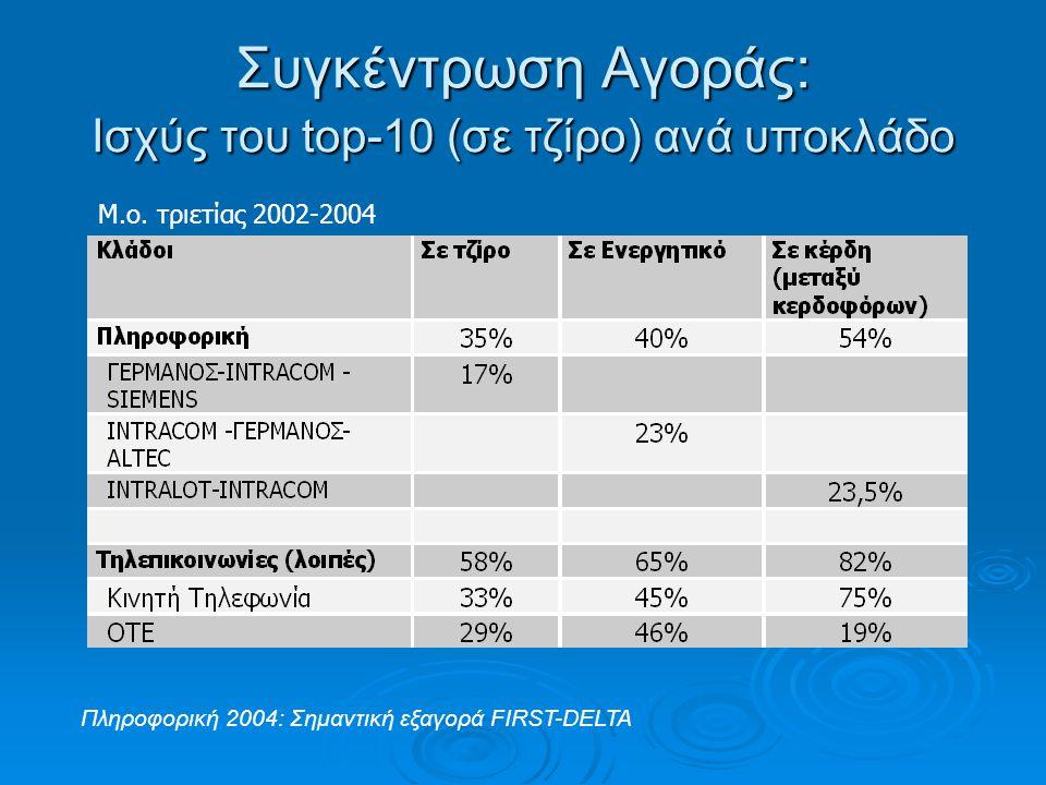 Συγκέντρωση Αγοράς: Ισχύς του top-10 (σε τζίρο) ανά υποκλάδο Μ.ο.