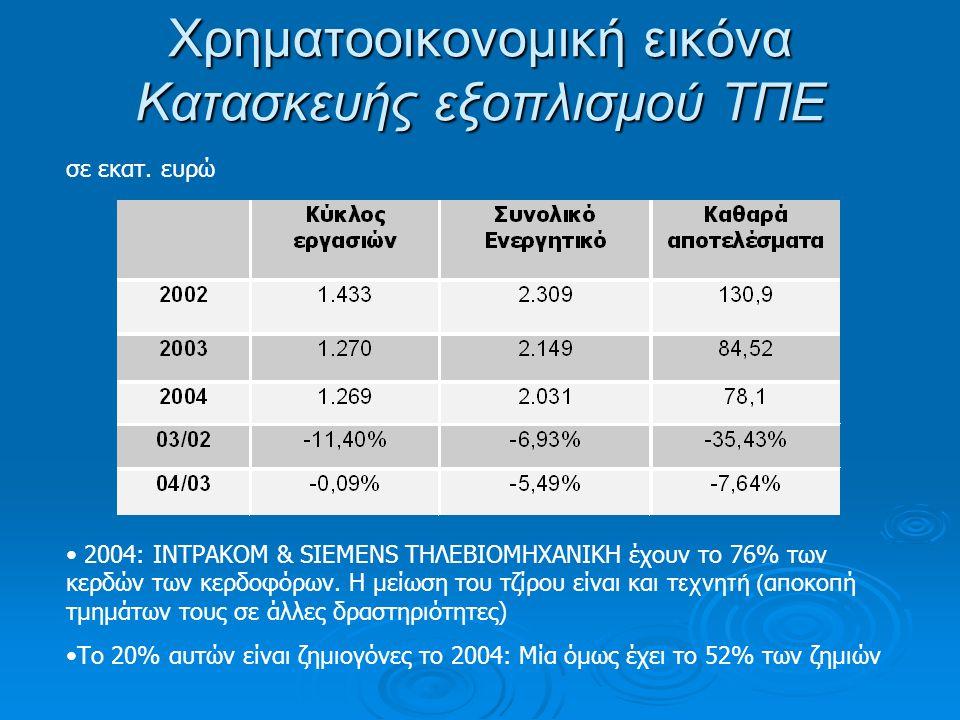 Χρηματοοικονομική εικόνα Κατασκευής εξοπλισμού ΤΠΕ σε εκατ.