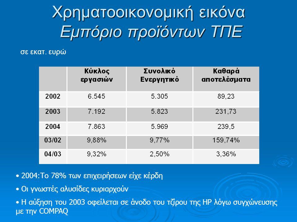 Χρηματοοικονομική εικόνα Εμπόριο προϊόντων ΤΠΕ σε εκατ.